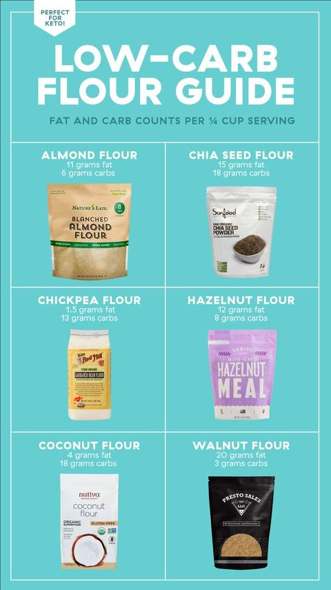 The Ultimate Guide To Low Carb Flours