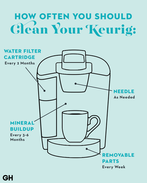 How To Clean A Keurig Coffee Maker With Vinegar How Do You Descale A Keurig