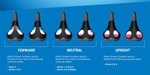 Liv's New Saddle Fitting System Measures for Maximum Comfort