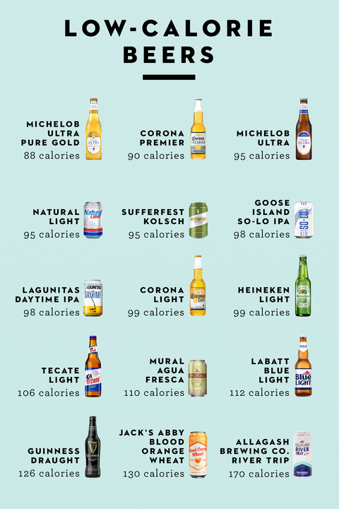 15 Lowest Calorie Beers - Best Light