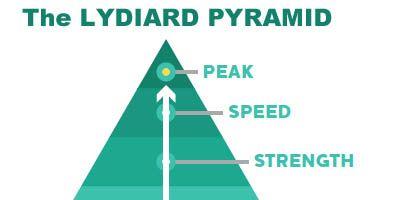 The Lydiard Pyramid