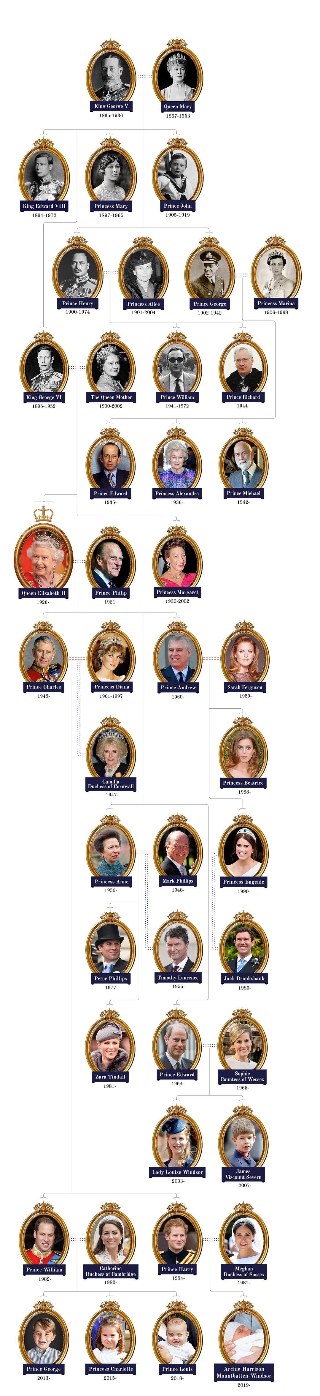 王室 家 系図 イギリス イギリス王位継承順位
