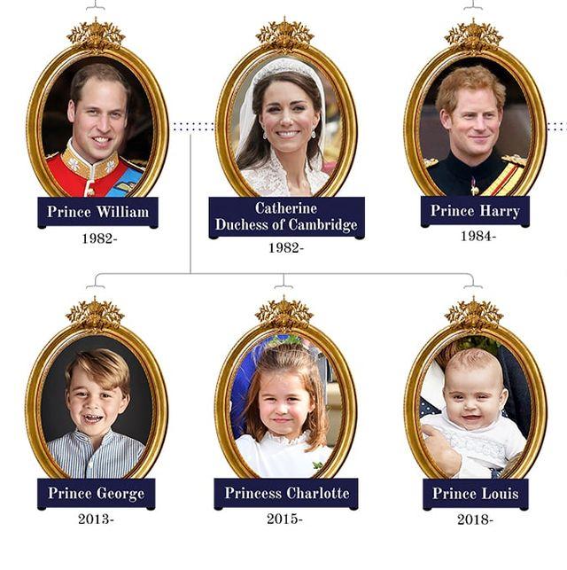 ロイヤルファミリー、家系図、エリザベス女王、ウィリアム王子、ジョージ王子