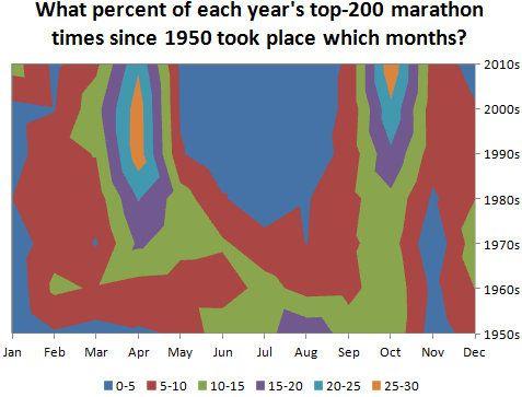 What's the Optimal Temperature for Marathons?