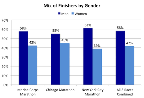 Comparing Times And Age Groups In Three Big Fall Marathons