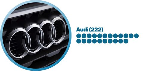 audi rap and hip hop song count