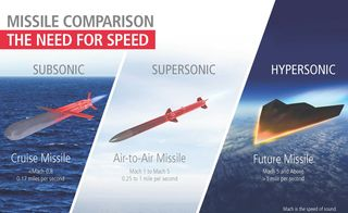This New Hypersonic Missile Would Travel Faster Than Mach 5