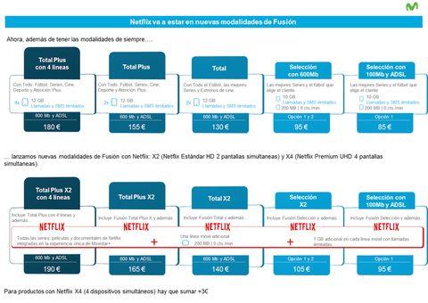 1bafef86fd2 Netflix en Movistar+: cuándo, cómo y cuánto - Todo sobre la fusión ...