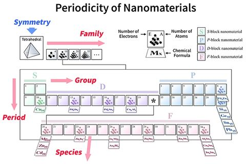 periodic molecule table