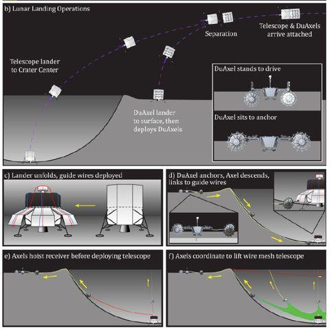 Schéma roztahování LCRT pomocí robotů DuAxel rover