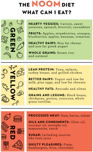 Noom Food List What You Can Eat On The Noom Diet