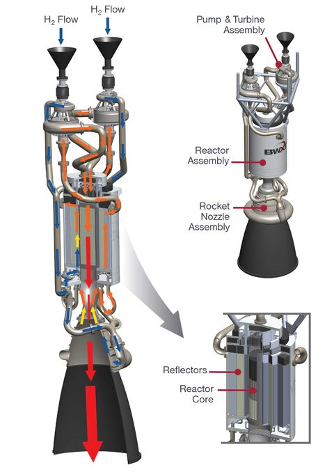 Nasa Wants Nuclear Thermal Engines To Fly Humans To Mars