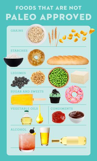 paleo diet foods   what foods aren't paleo friendly