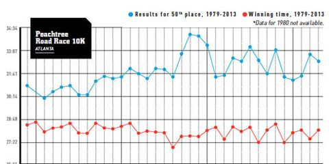 Peachtree Road Race graph