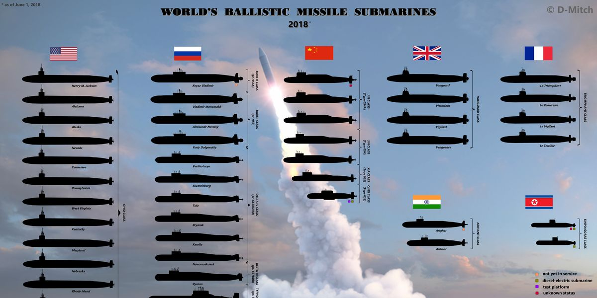 all the nuclear missile submarines in the world in one chart. Black Bedroom Furniture Sets. Home Design Ideas