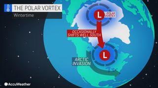 polar vortex model