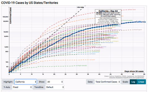 Best Coronavirus Graphs And Charts Covid 19 Stats