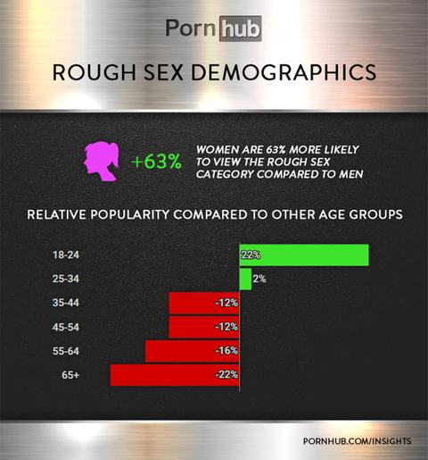 Pornhub rough sex