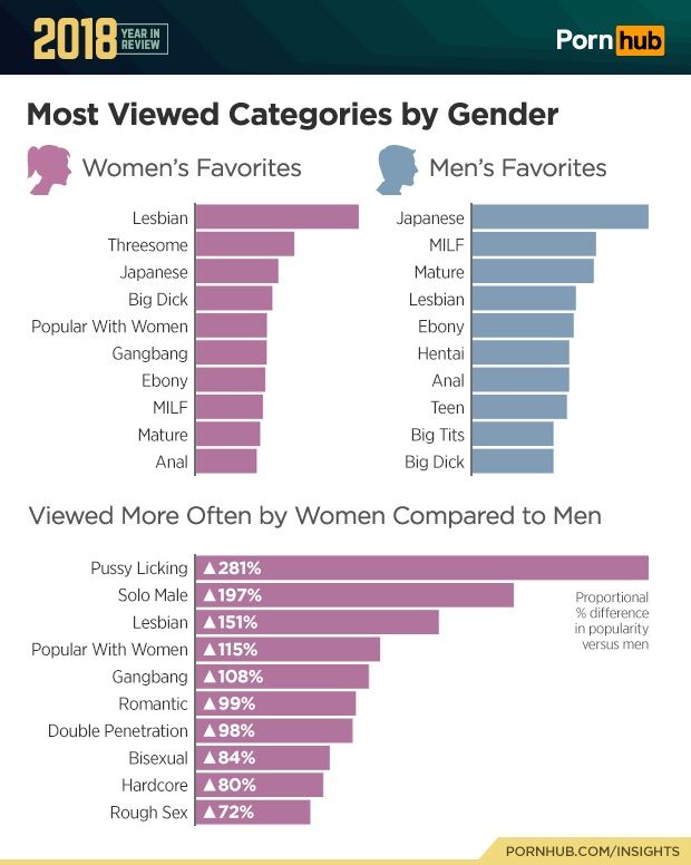 Most searched porn topics