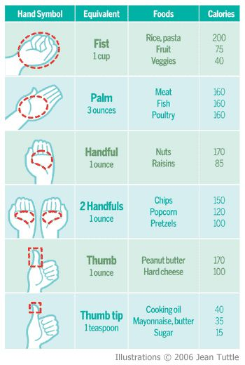 Your Guide To Calories And Portion Sizes | Prevention