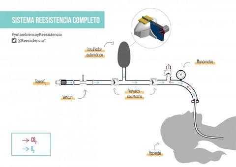 respirador automático reesistencia