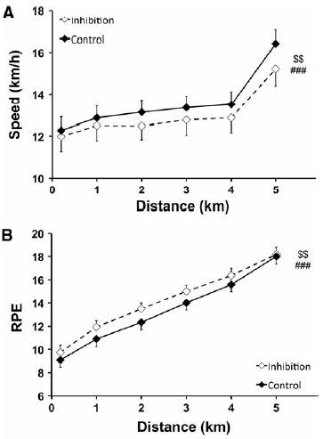 How Response Inhibition Affects Race Pace
