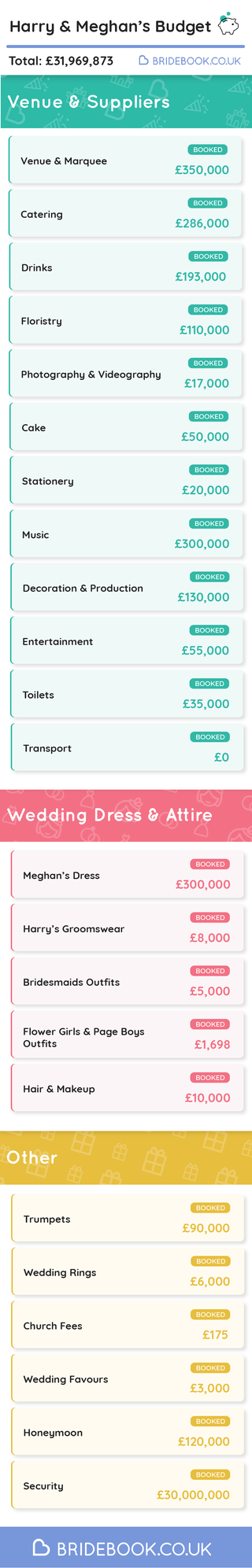 Royal Wedding Cost.How Much Will Prince Harry And Meghan Markle S Wedding Cost