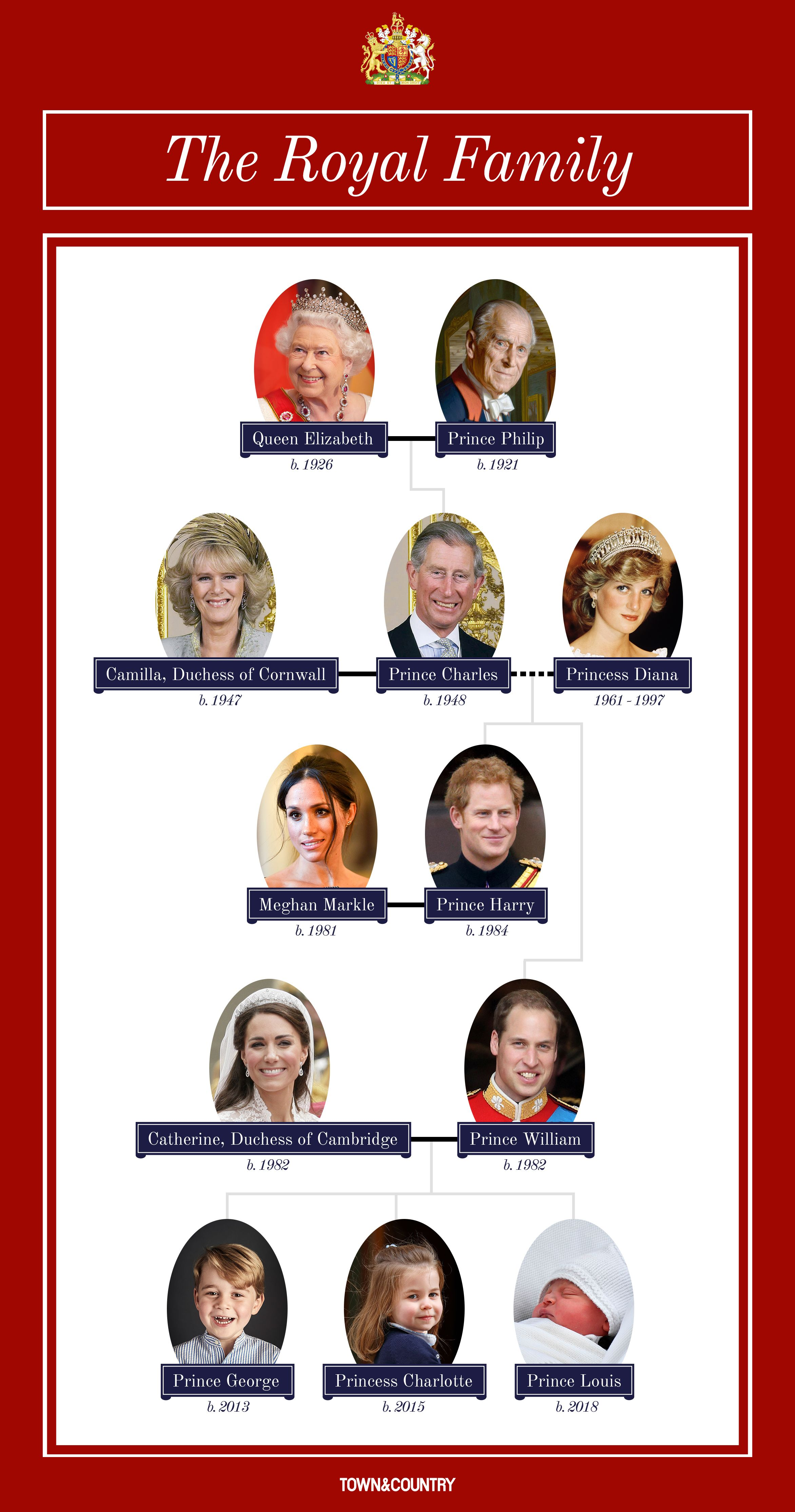 British Royal Family Tree - Guide to Queen Elizabeth II ...