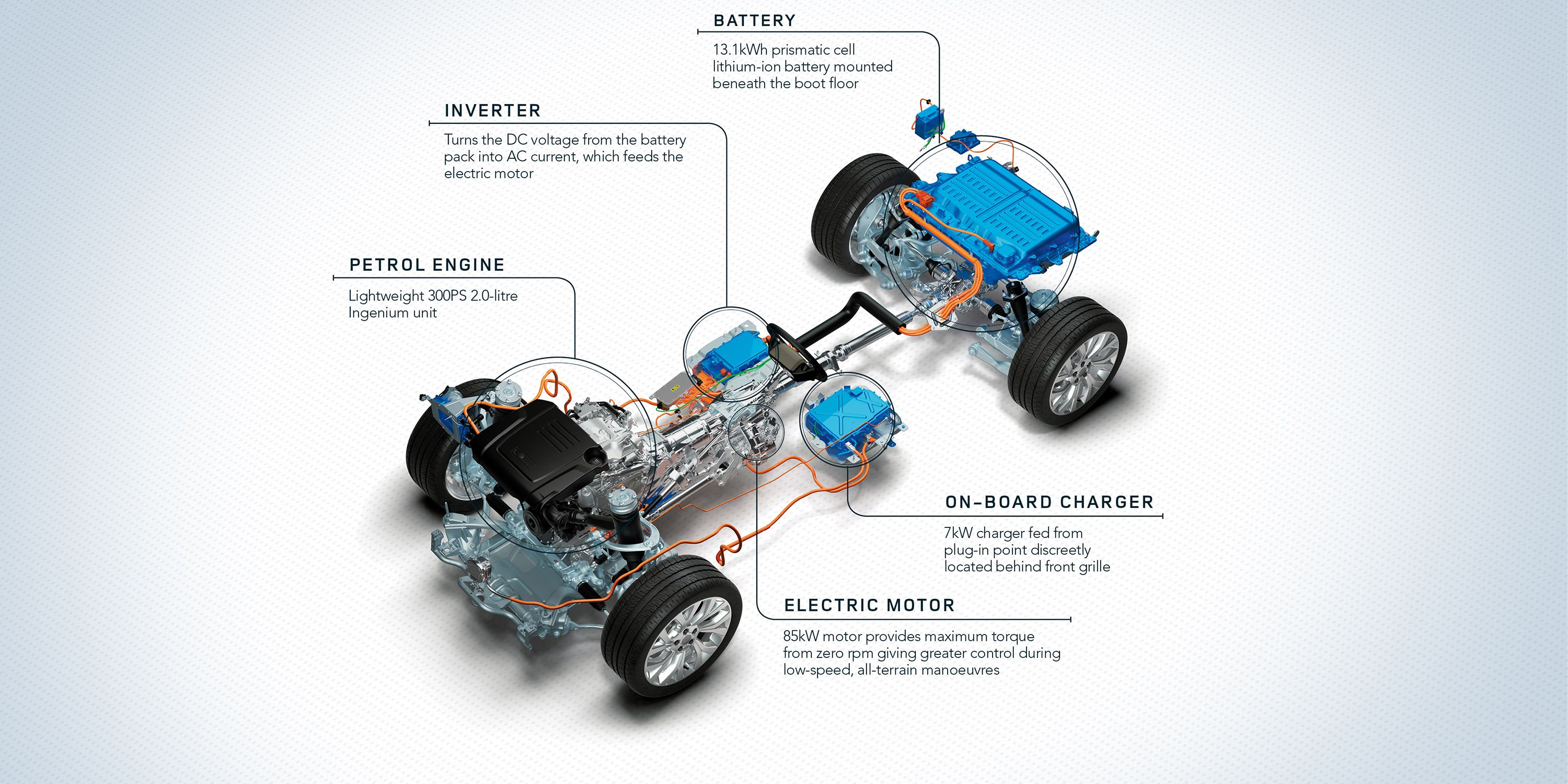Land Rover Drivetrain Diagram Electrical Wiring Diagrams Series 2 Engine Range 2018 Specs News Price New 2019 Plug In Hybrid Car Sides