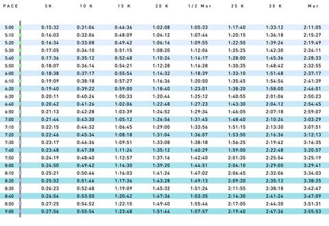 Average 10k Time >> Running Pace Chart 5 9 Minutes Per Mile Runner S World