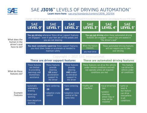 sae international new chart for autonomy levels 2021