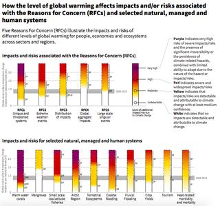 IPCC global warming warning