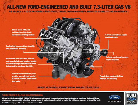 Why Ford Made a New 7.3-Liter Gas Pushrod V8 in 2019