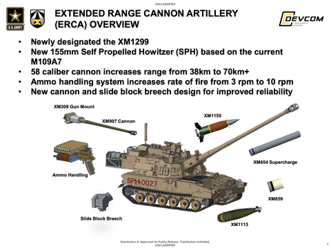 A slide from a U.S. Army Powerpoint presentation describing the subsystems that will make up the new XM1299 self-propelled howitzer.