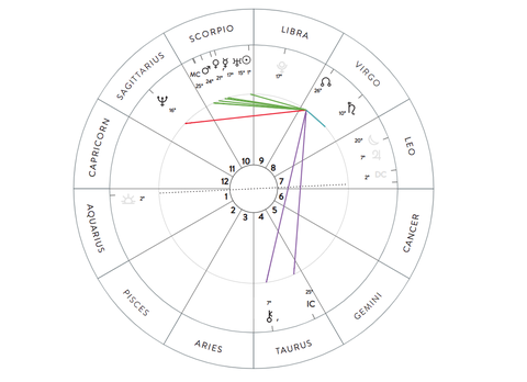 How To Read A Birth Chart According To Astrologer Chani Nicholas