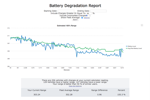 Our Model 3's predicted battery degradation.