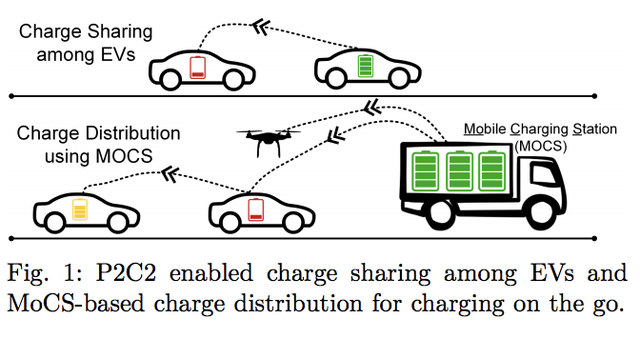 Peer-to-Peer Electric Car Charging Is Wild—and Possibly Revolutionary