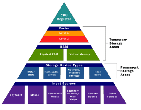a pyramid showing the hierarchy of computer memory temporary storage comes higher up the list than permanent storage