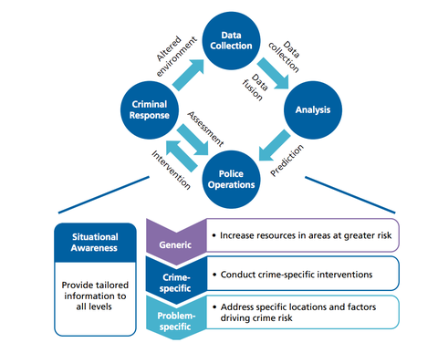 a flow chart showing how predictive policing works