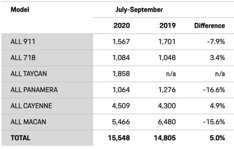 porsche third quarter 2020 sales