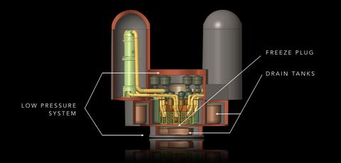 molten salt reactor design
