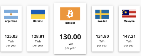 bitcoin energy mining comparisons