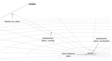 the trajectory to reach haumea, a dwarf planet