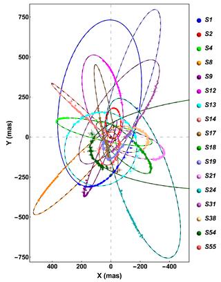 un gráfico muestra órbitas elípticas trazadas en diferentes colores con una leyenda etiquetada en el lado derecho