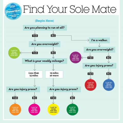 Shoe Buying Guide Infographic