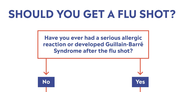 ¿Quién no debe vacunarse contra la gripe? Los doctores explican