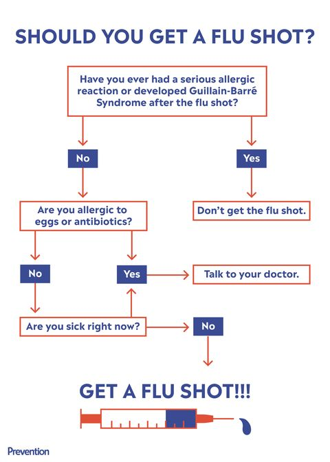 The Only People Who Should Not Get a Flu Shot, According to Doctors