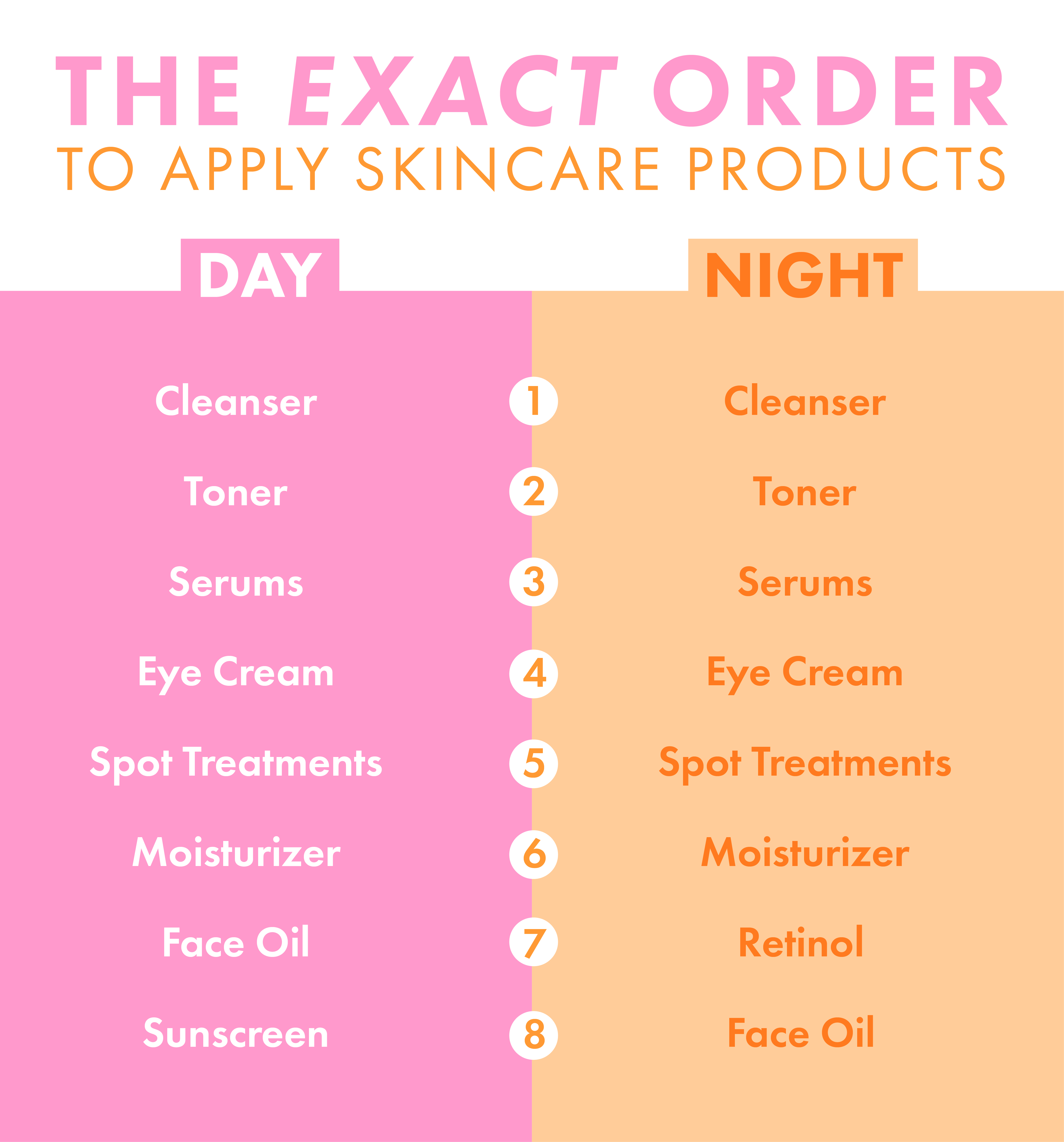 This Is the Exact Order You Should Apply Skincare Products