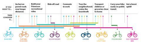 Wheel, Bicycle wheel rim, Bicycle tire, Line, Colorfulness, Spoke, Rim, Parallel, Bicycle frame, Bicycle,