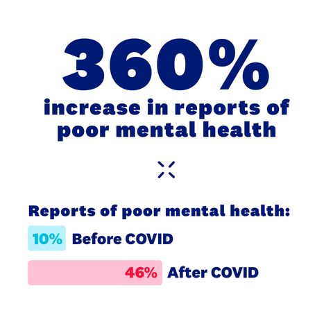 sm survey results increase in poor mental health